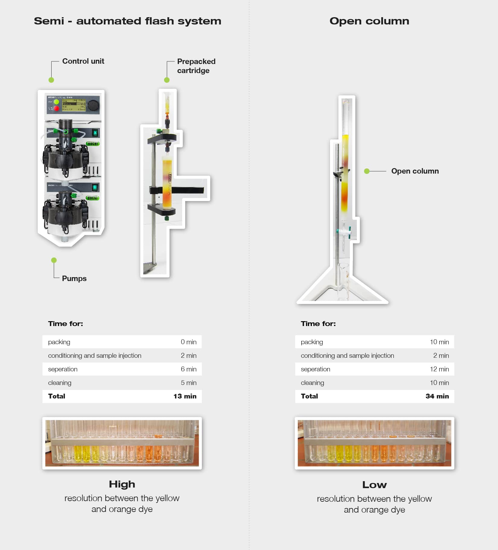 semi automated chromatography systems vs open columns