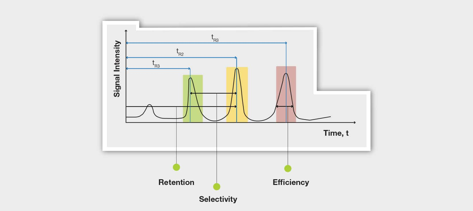 Graph which shows how the Signal Retention, Selectivity and Efficiency affect the resolution.