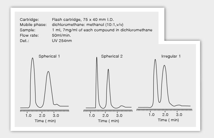 Graph showing differences in chromatograms when using irregular versus spherical particles in the flash cartridges