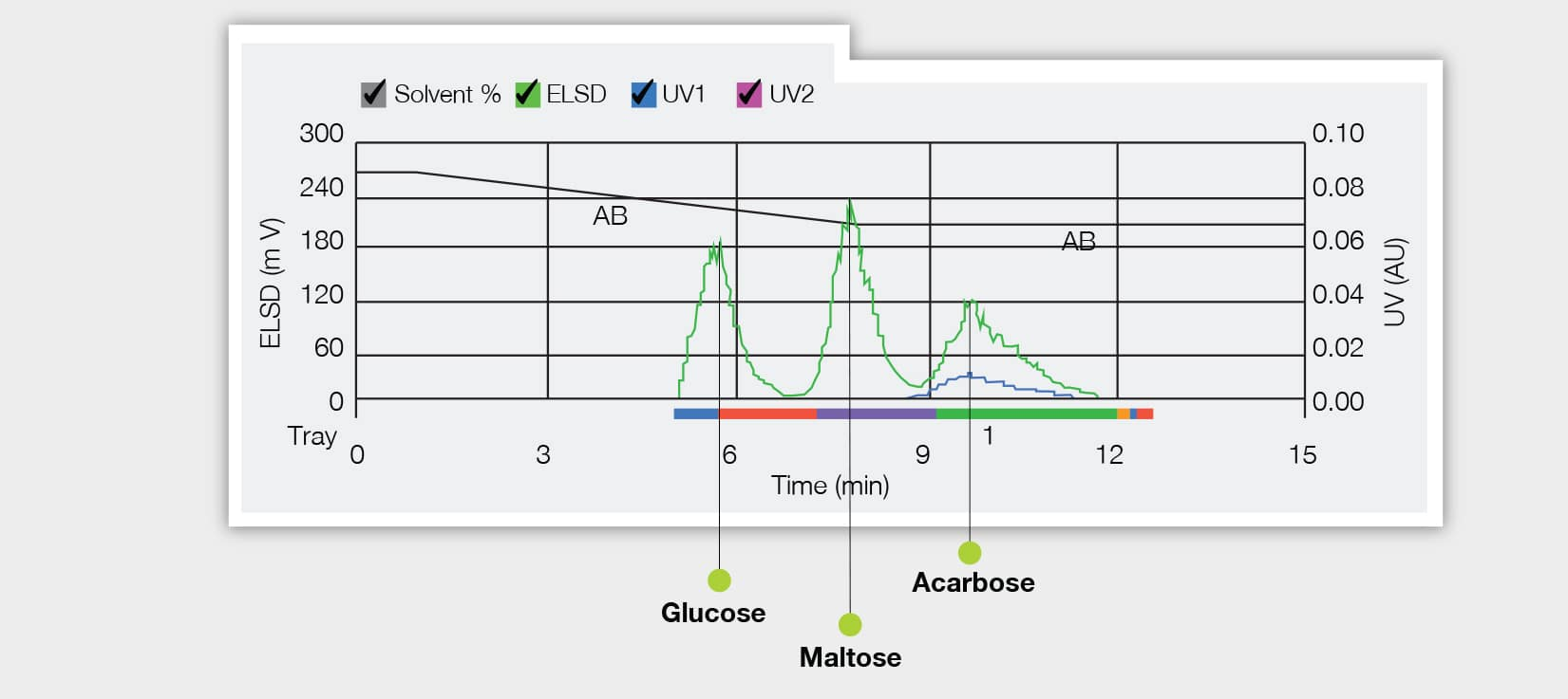 Graph showing detection and separation of acarbose using an ELSD