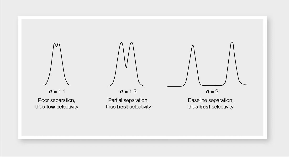 selectiviy factor, separation quality, selectivity, chromatographic peaks