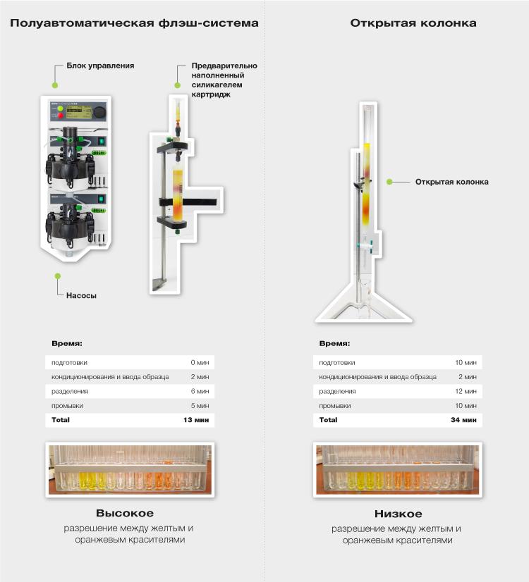 флэш-хроматографии; Открытые колонки; полуавтоматические системы