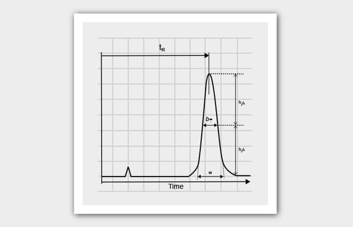 chromatography, baseline peak width, retention time, column efficiency