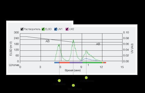 Как преодолеть ограничения флэш-хроматографии с помощью ELS-детектора