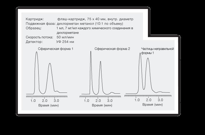картриджа для флэш-хроматографии