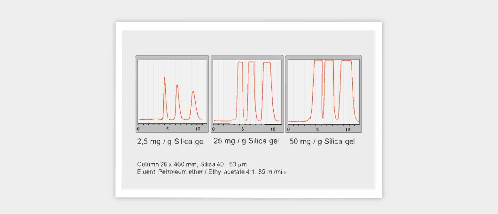 sample load, sample overload, preparative chromatography, flash chromatography, column efficiency, plate height, resolution, prep HPLC