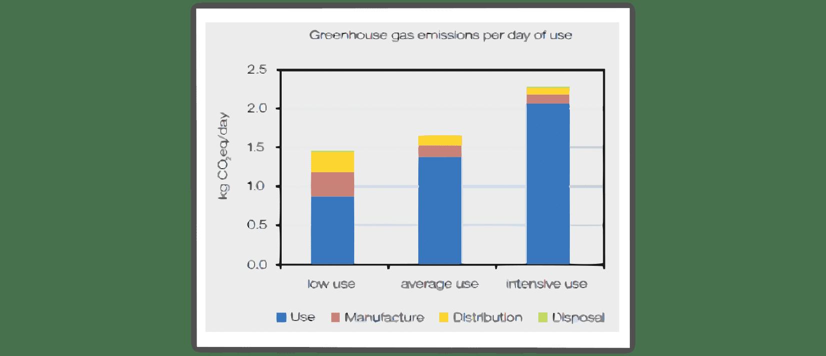 rotary evaporator, rotavapor, distillation, greenhouse emissions, energy