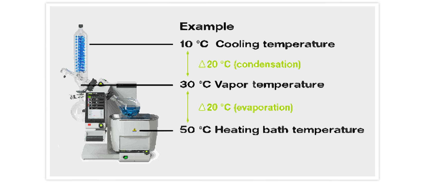 delta 20 rule, rotary evaporation, laboratory evaporation, heating bath temperature, vapor temperature, cooling temperature