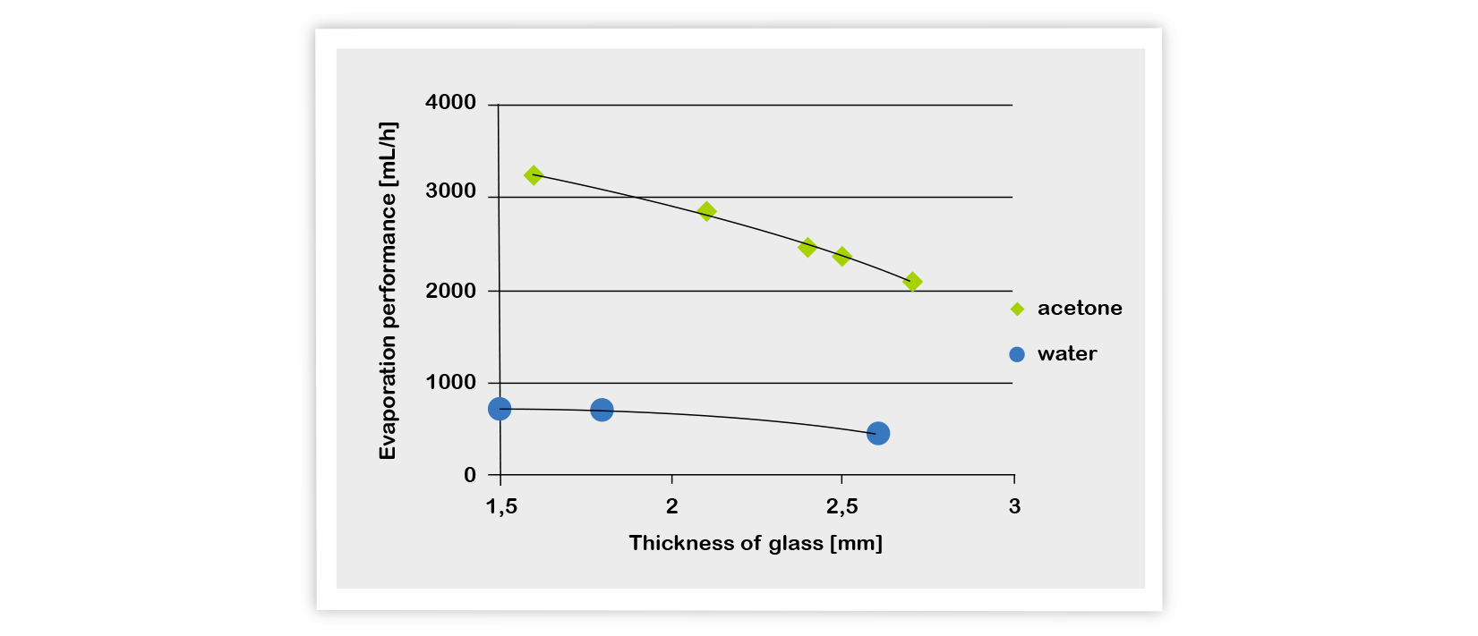 evaporation, flask, glass thickness of flask, evaporation flask, evaporation rate