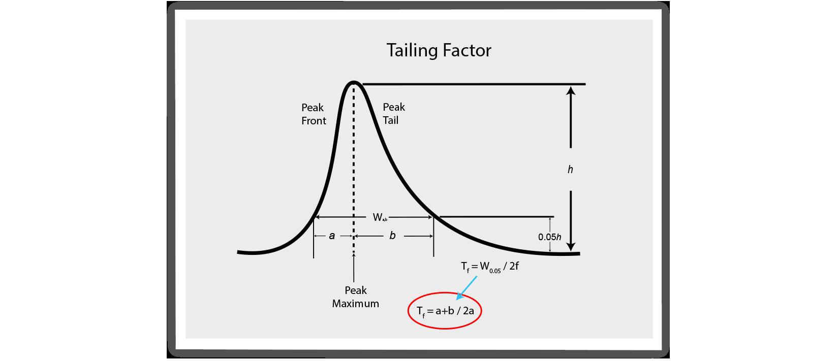 chromatography, peak shape, tailing factor