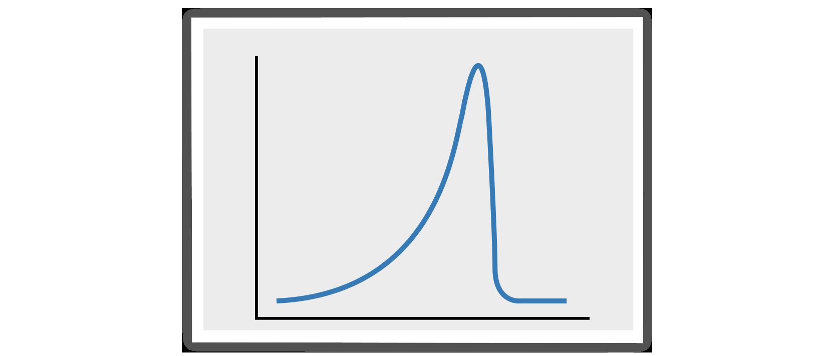 peak fronting, chromatogram, chromatography