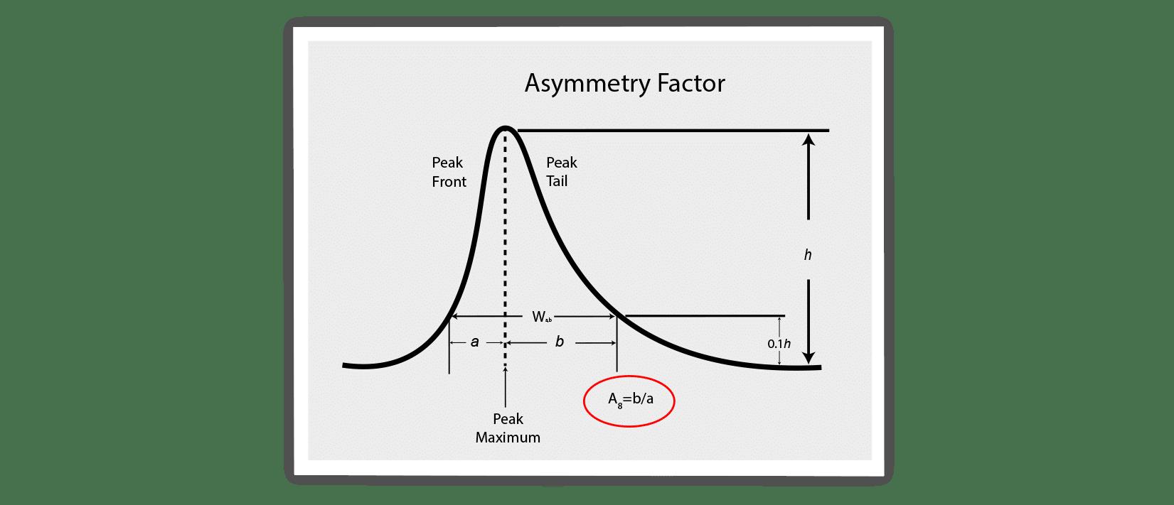 chromatography, peak shapes, asymmetry factor