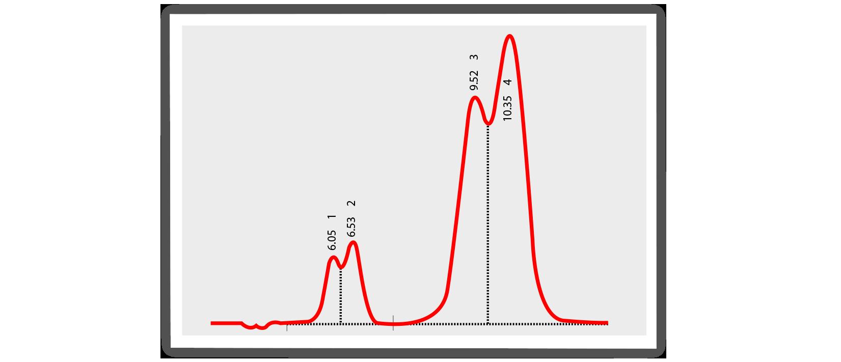 peak splitting, chromatogram, chromatography