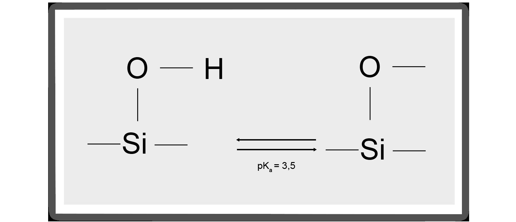 chromatography, silanols, protonated form, peak shape silanols