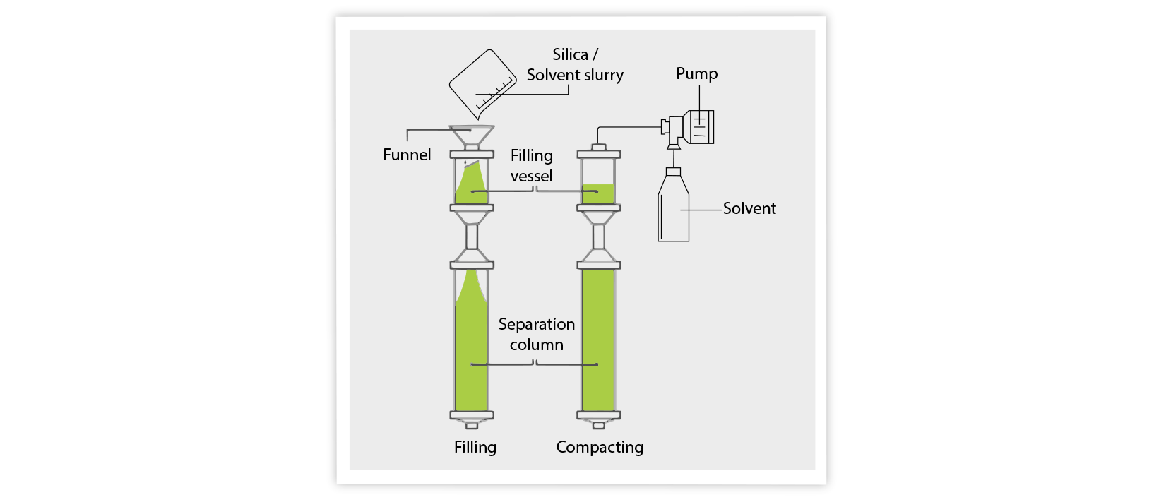 slurry packing, slurry packing process, wet packing, chromatography, chromatography columns